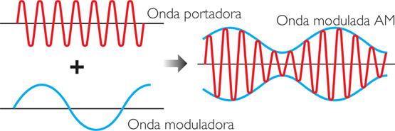Onda portadora en un proceso de modulación de amplitud (AM)