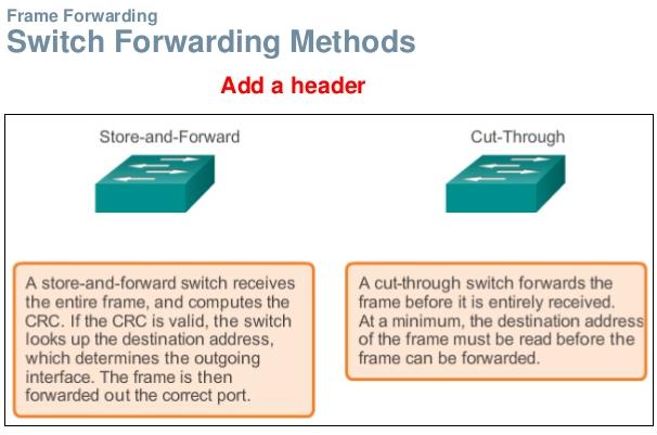 Métodos de conmutación (switching)