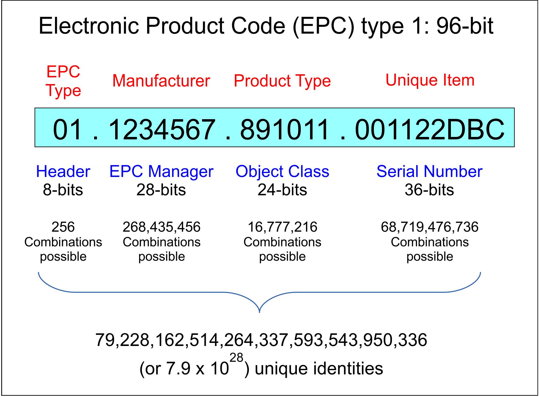 EPC de tipo 1