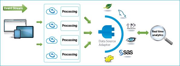 Representación de un flujo de datos procesados en tiempo real