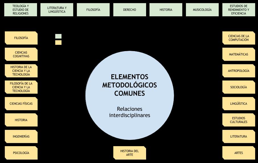 Relaciones metodológicas interdisciplinares