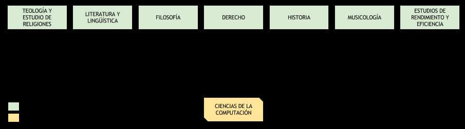 Papel de las ciencias de la computación hasta 1990 con respecto a la Humanidades Digitales