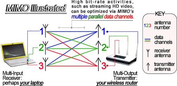 Esquema simplificado del proceso de transmisión y recepción MIMO
