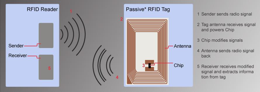 Proceso de localización de un tag RFID pasivo