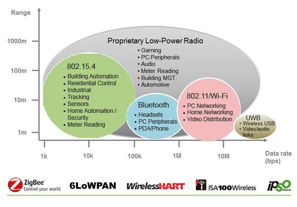 Tecnologías radio (interfaz aire). El protocolo IEEE 802.15 y su lugar entre ellas