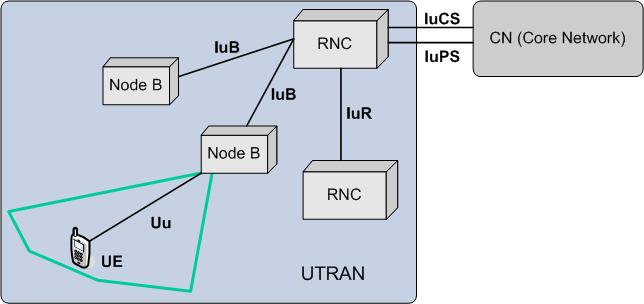 Estructura del grupo UTRAN