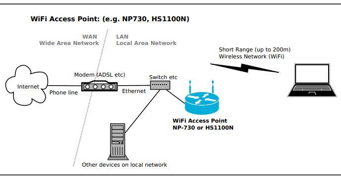 Diagrama. Punto de acceso Wi-Fi a red