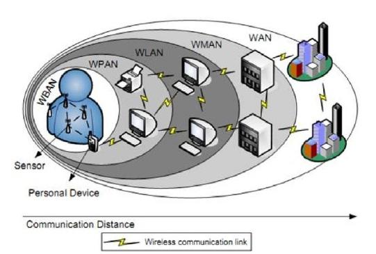 """Representación del alcance de distintos tipos de redes """"wireless"""""""