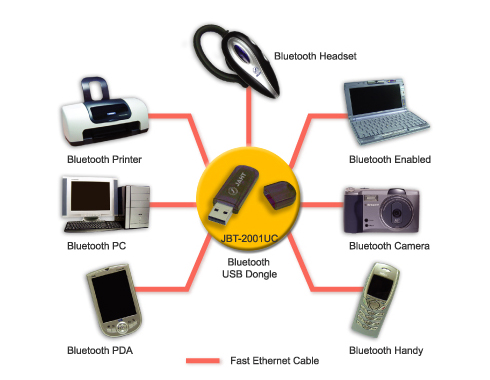 Algunas funcionalidades Bluetooth