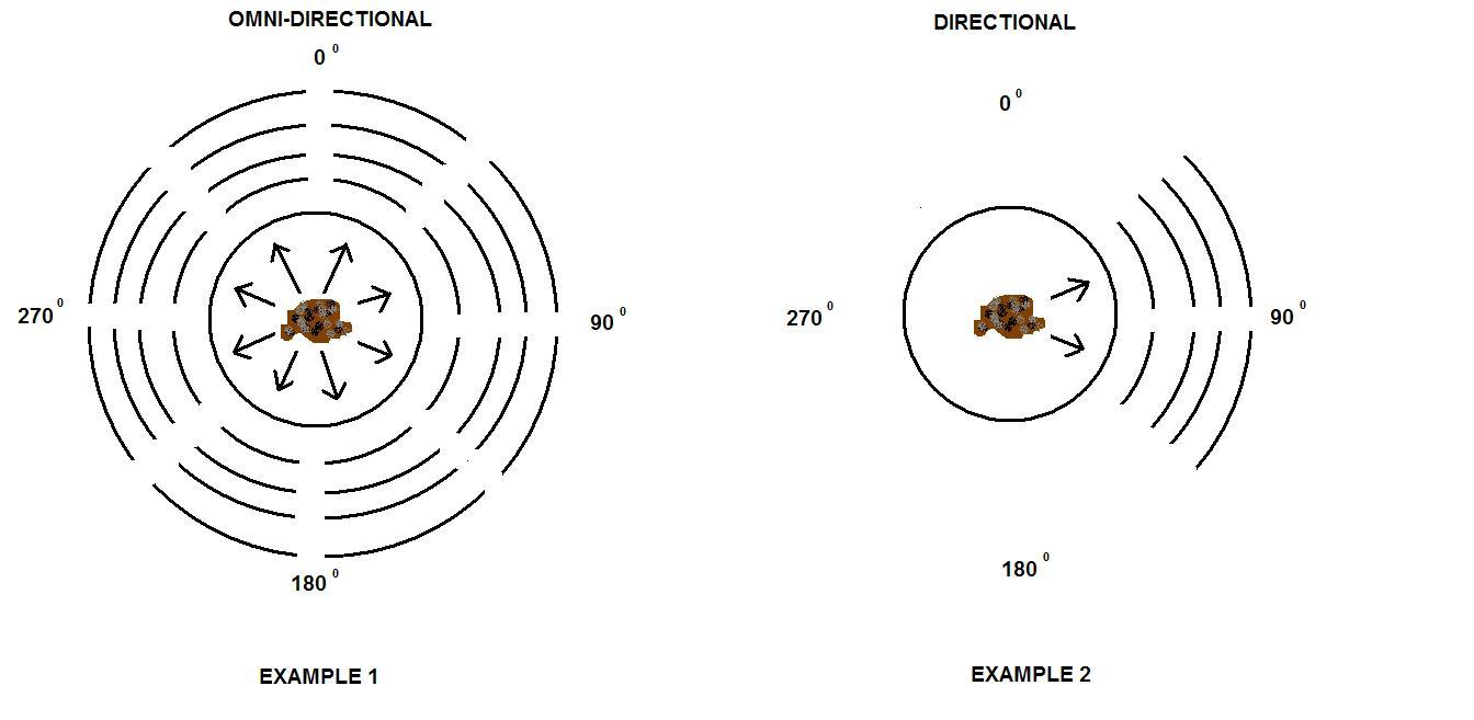 Comparación de coberturaq entre antena omni o unidireccional
