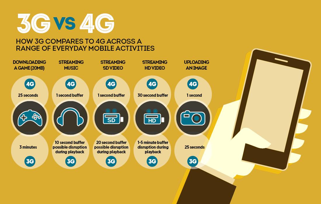 Comparación entre 3G y 4G