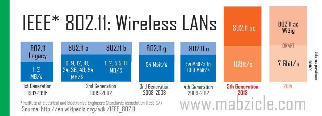 Resumen de normas IEEE 802.11