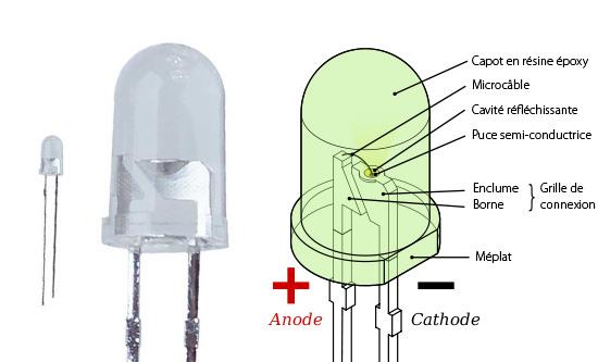Esquema de un LED