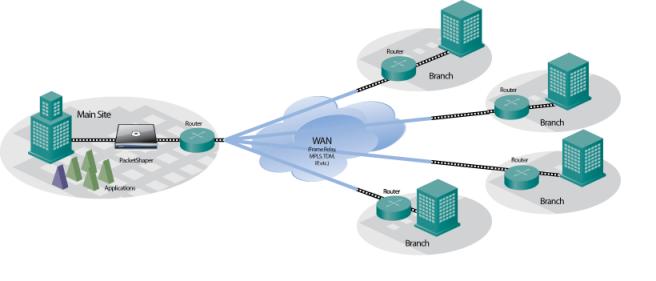 Modelo de interconexión a través de WAN