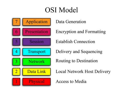 Estructura simplificada del modelo OSI