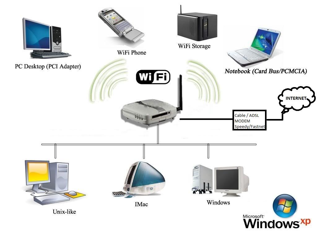 Esquema muy simplificado de una red Wi-Fi
