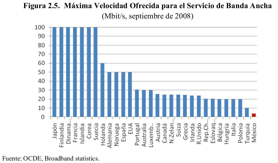 Gráfico comparativo de caudal de acceso (2008)